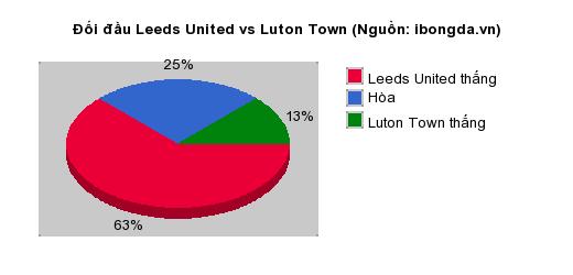 Thống kê đối đầu Leeds United vs Luton Town