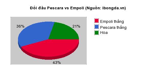 Thống kê đối đầu Pescara vs Empoli