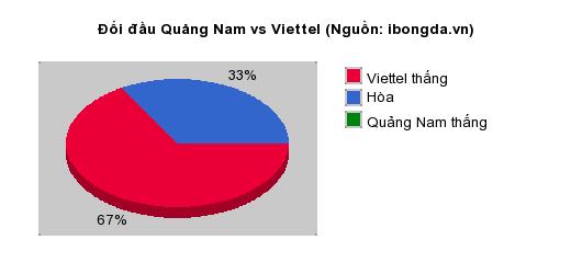 Thống kê đối đầu Quảng Nam vs Viettel