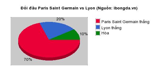 Thống kê đối đầu Paris Saint Germain vs Lyon