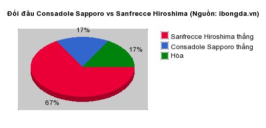 Thống kê đối đầu Consadole Sapporo vs Sanfrecce Hiroshima