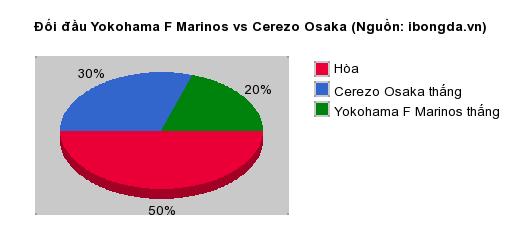 Thống kê đối đầu Yokohama F Marinos vs Cerezo Osaka