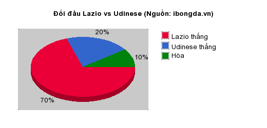 Thống kê đối đầu Lazio vs Udinese