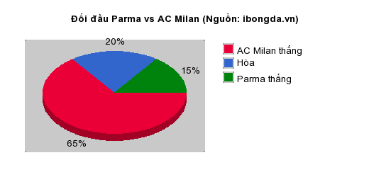 Thống kê đối đầu Parma vs AC Milan