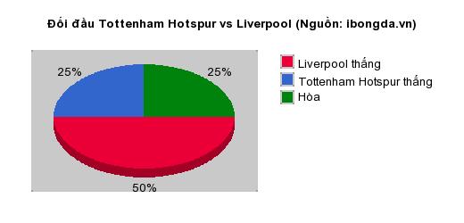 Thống kê đối đầu Tottenham Hotspur vs Liverpool