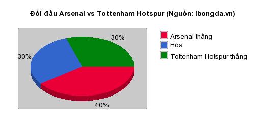 Thống kê đối đầu Arsenal vs Tottenham Hotspur