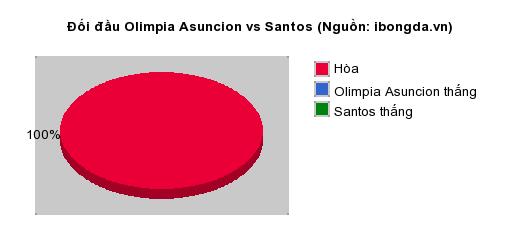 Thống kê đối đầu Olimpia Asuncion vs Santos