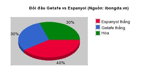 Thống kê đối đầu Getafe vs Espanyol