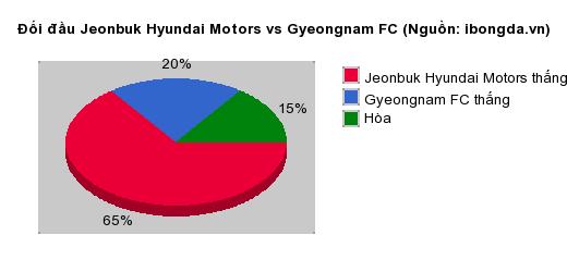 Thống kê đối đầu Jeonbuk Hyundai Motors vs Gyeongnam FC