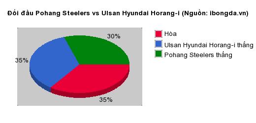Thống kê đối đầu Pohang Steelers vs Ulsan Hyundai Horang-i