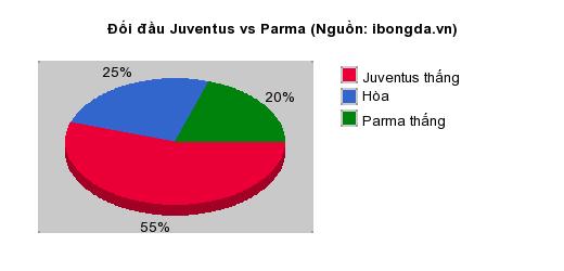 Thống kê đối đầu Juventus vs Parma