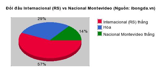 Thống kê đối đầu Internacional (RS) vs Nacional Montevideo