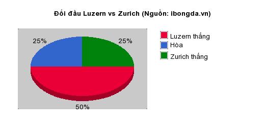 Thống kê đối đầu Luzern vs Zurich