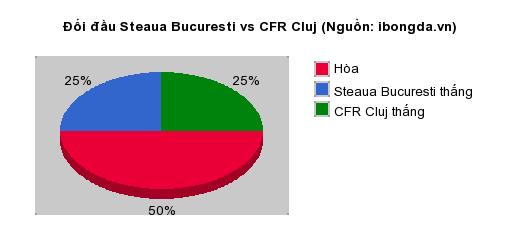 Thống kê đối đầu Steaua Bucuresti vs CFR Cluj
