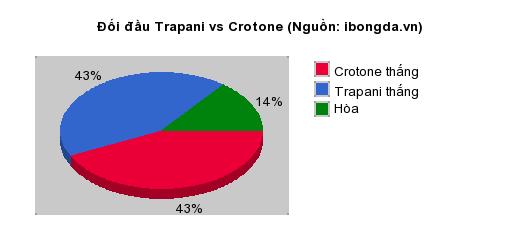 Thống kê đối đầu Trapani vs Crotone