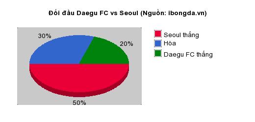 Thống kê đối đầu Daegu FC vs Seoul