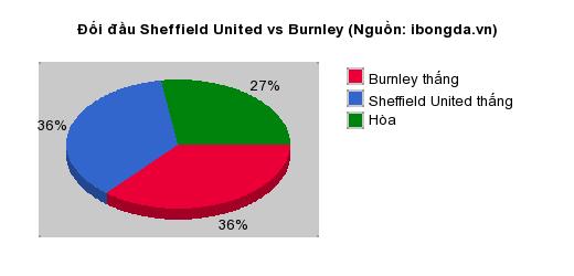 Thống kê đối đầu Sheffield United vs Burnley