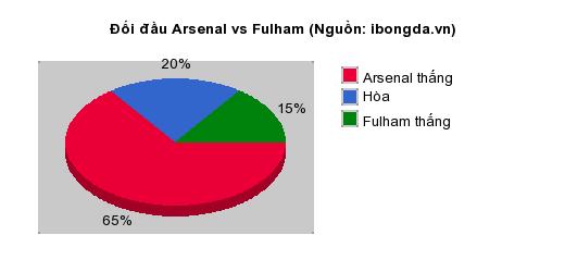 Thống kê đối đầu Arsenal vs Fulham