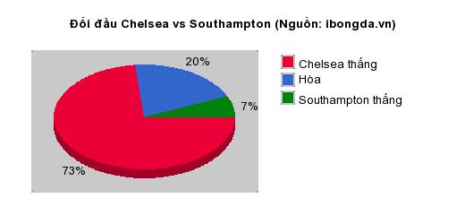 Thống kê đối đầu Chelsea vs Southampton