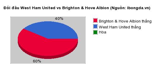 Thống kê đối đầu West Ham United vs Brighton & Hove Albion