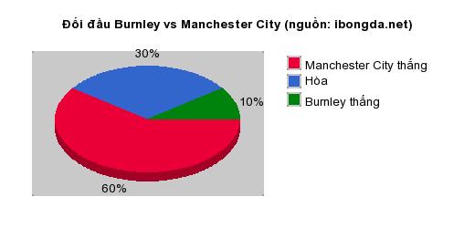 Thống kê đối đầu Burnley vs Manchester City