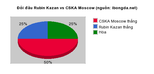 Thống kê đối đầu Rubin Kazan vs CSKA Moscow