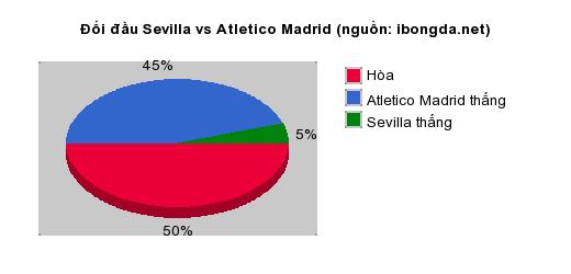 Thống kê đối đầu Sevilla vs Atletico Madrid