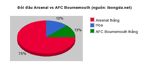 Thống kê đối đầu Arsenal vs AFC Bournemouth