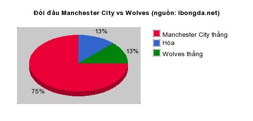 Thống kê đối đầu Manchester City vs Wolves