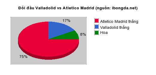 Thống kê đối đầu Valladolid vs Atletico Madrid