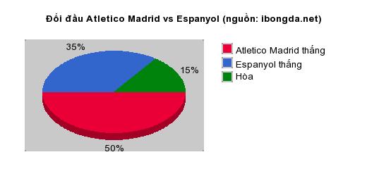 Thống kê đối đầu Atletico Madrid vs Espanyol