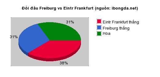 Thống kê đối đầu Freiburg vs Eintr Frankfurt