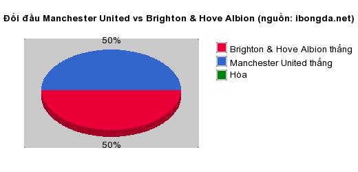 Thống kê đối đầu Manchester United vs Brighton & Hove Albion