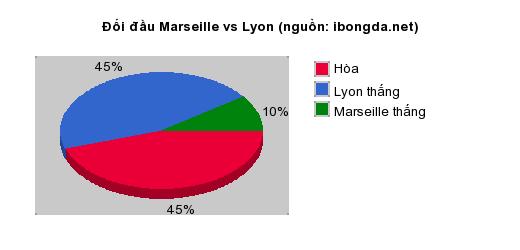 Thống kê đối đầu Marseille vs Lyon