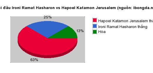 Thống kê đối đầu Ironi Ramat Hasharon vs Hapoel Katamon Jerusalem