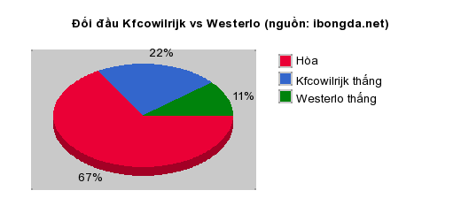 Thống kê đối đầu Kfcowilrijk vs Westerlo