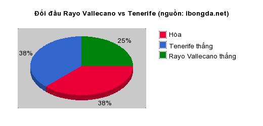 Thống kê đối đầu Rayo Vallecano vs Tenerife