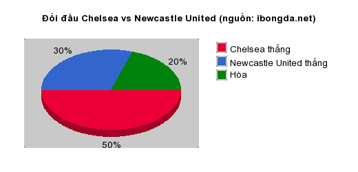 Thống kê đối đầu Chelsea vs Newcastle United