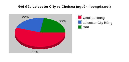 Thống kê đối đầu Leicester City vs Chelsea
