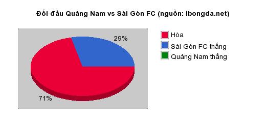 Thống kê đối đầu Quảng Nam vs Sài Gòn FC