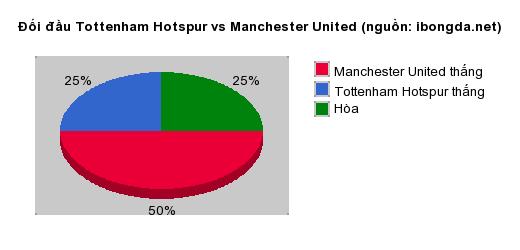 Thống kê đối đầu Tottenham Hotspur vs Manchester United