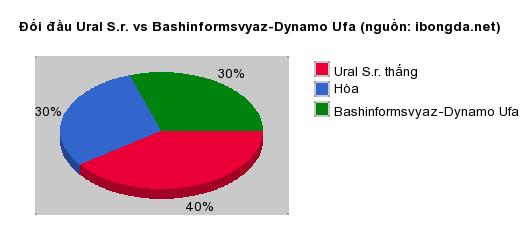 Thống kê đối đầu Ural S.r. vs Bashinformsvyaz-Dynamo Ufa