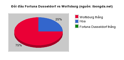 Thống kê đối đầu Fortuna Dusseldorf vs Wolfsburg