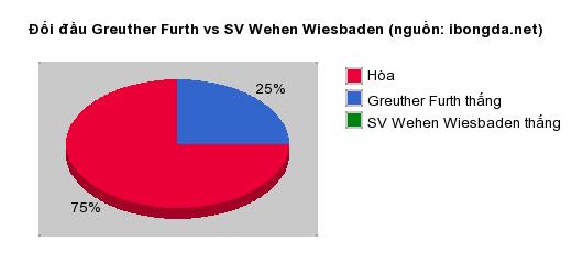 Thống kê đối đầu Greuther Furth vs SV Wehen Wiesbaden
