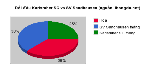 Thống kê đối đầu Karlsruher SC vs SV Sandhausen