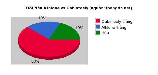 Thống kê đối đầu Athlone vs Cabinteely