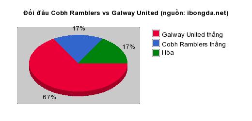 Thống kê đối đầu Cobh Ramblers vs Galway United