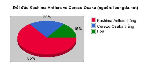 Thống kê đối đầu Kashima Antlers vs Cerezo Osaka