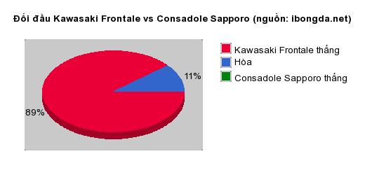 Thống kê đối đầu Kawasaki Frontale vs Consadole Sapporo