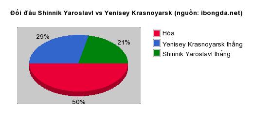 Thống kê đối đầu Shinnik Yaroslavl vs Yenisey Krasnoyarsk